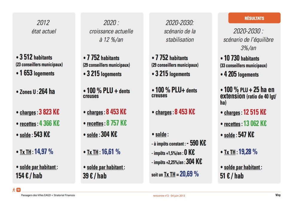 Analyse croisée des conséquences sur la fiscalité de l'urbanisation de certaines communes du Genevois français